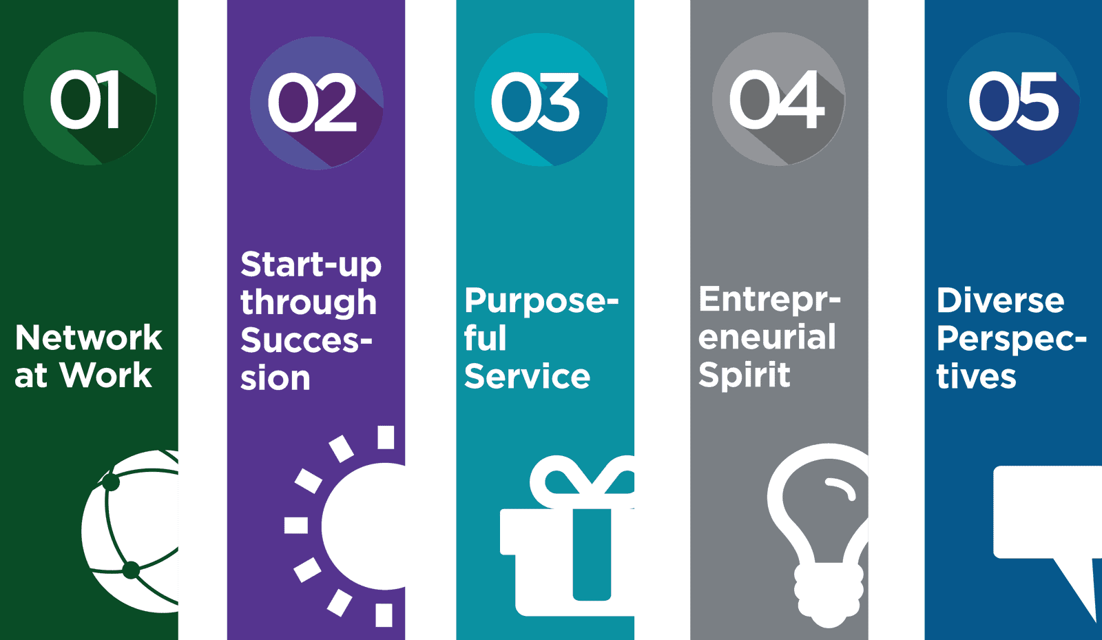 1. Network at work 2. Start-up through success 3. Purposeful Service 4. Entrepreneurial Spirit 5. Diverse Perspective