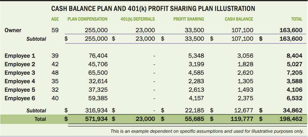 Cash Balance Table Example