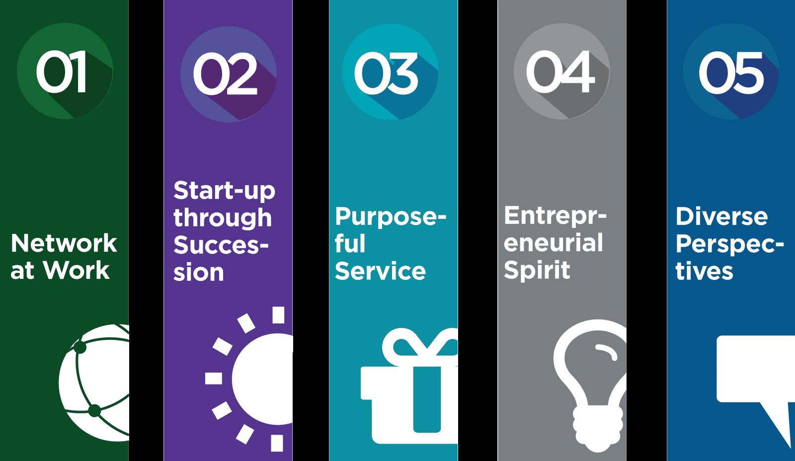 1. Network at work 2. Start-up through success 3. Purposeful Service 4. Entrepreneurial Spirit 5. Diverse Perspective